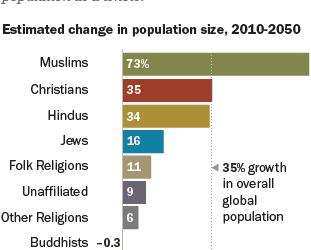 Vallások jövője 2050